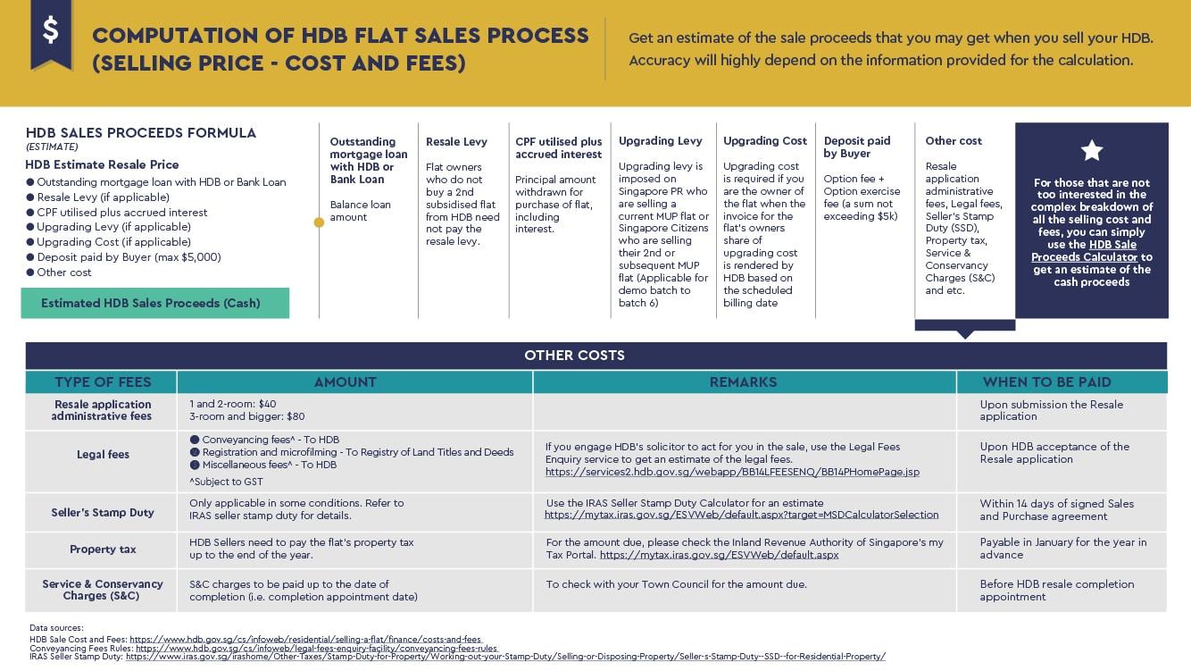 HDB-Flat-Sales-Proceeds-Guide